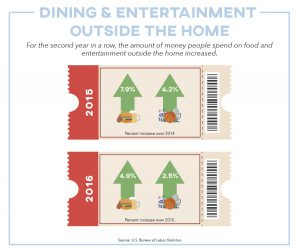 Graphic showing rise in money people spend on food and entertainment